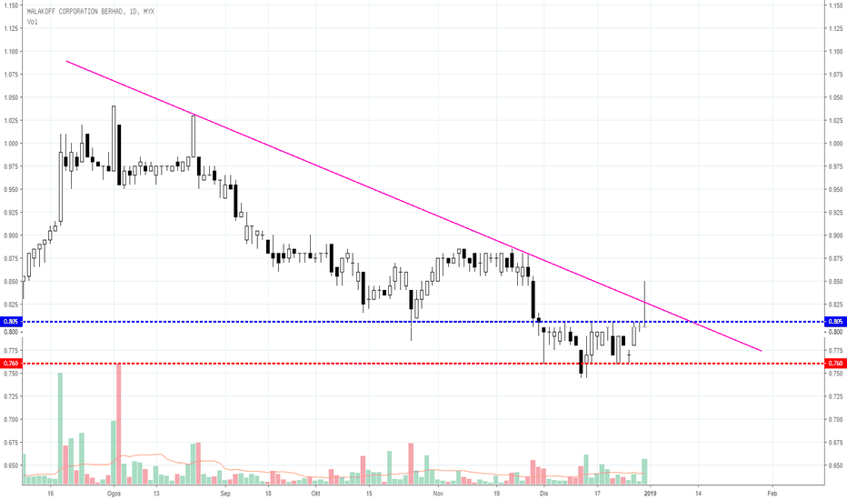 5264: MALAKOF gagal stay above trendline