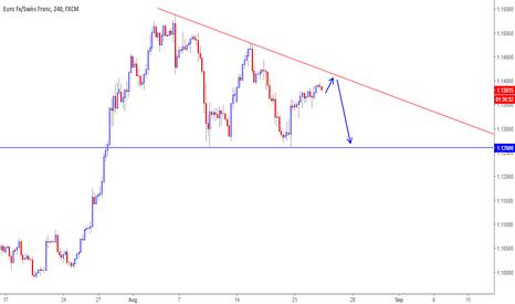 EURCHF: EURCHF Descending Triangle Pattern