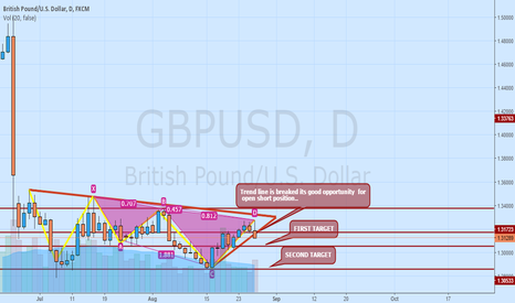 GBPUSD: MARKET ENTERED INTO SELL ZONE
