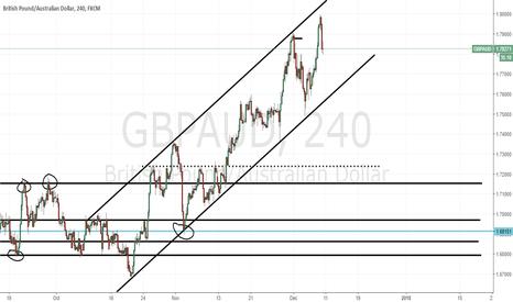 GBPAUD: GbpAud still in bullish channel.