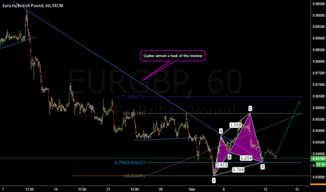 EURGBP: On My Radar: EURGBP