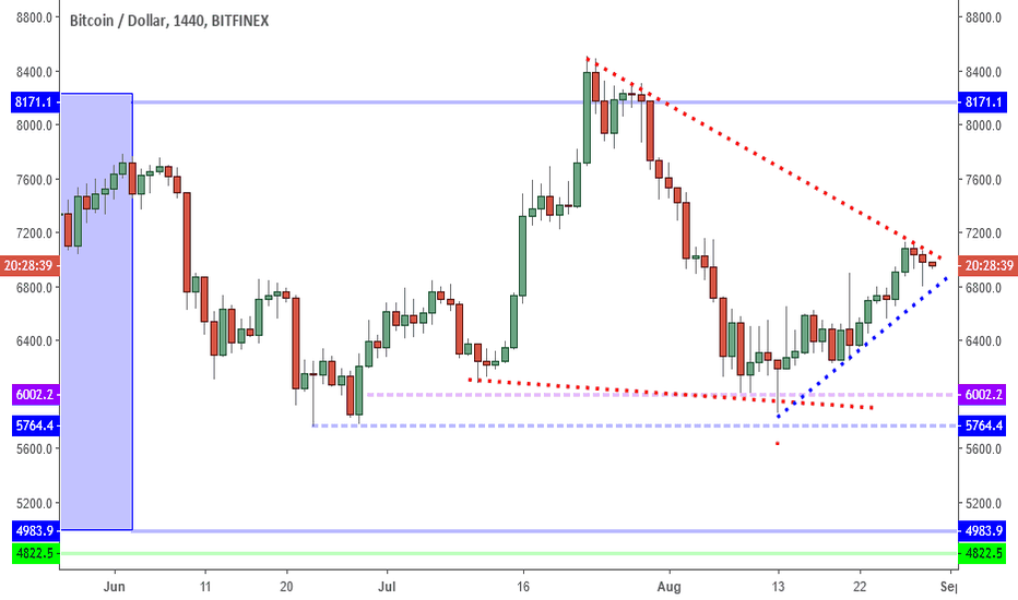 BTCUSD: BTCUSD: Shallow Retrace Hints At Break Out To 7500.