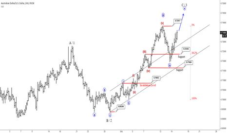 AUDUSD: AUDUSD Trading Towards 0.7460-0.7500 Area