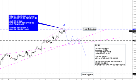 EURUSD: EURUSD / 유로달러 Bearish Reversal pattern Evening star (유성형패턴)