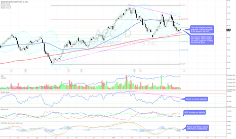 ACC: Bullish technicals with support at $41
