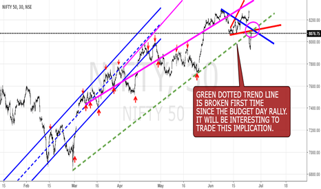 NIFTY: NIFTY: CHANNEL & TREND LINE SETUP