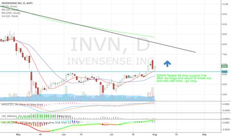 INVN: $INVN Go long