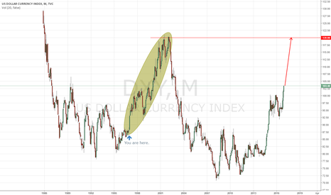 DXY: /dx LT view