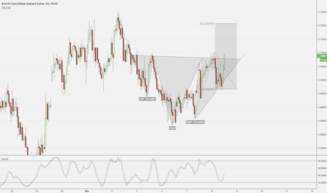 GBPNZD: Bullish Head and Shoulders Patterns