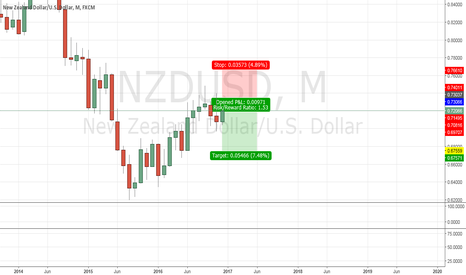 NZDUSD: NZDUSD - Short - APEX Analysis