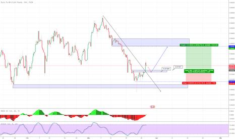 EURGBP: EURO GBP break trend line