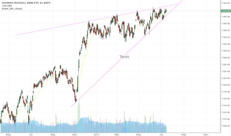 IWM: Iwm bearish rising wedge