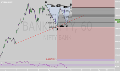 BANKNIFTY: MAKE YOUR TRADE WITH BULL