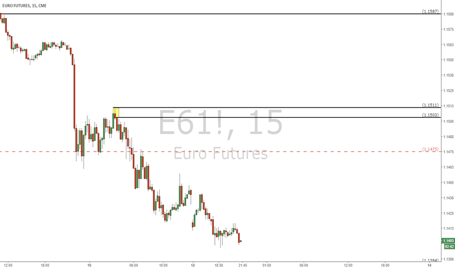E61!: EURO Futures Supply Zone