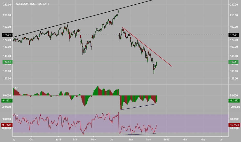 FB: $FB Lagging but now Bullish Divergence Appears