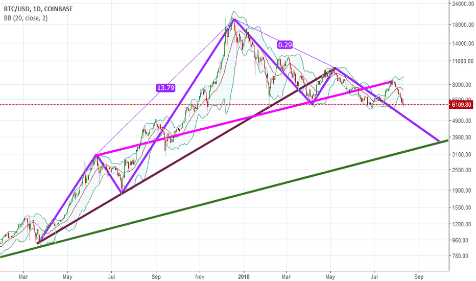 BTCUSD: BTC USD forming what ?