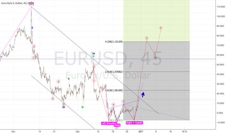 EURUSD: EURUSD LONG - CHANGE IN TREND NEARLY CONFIRMED