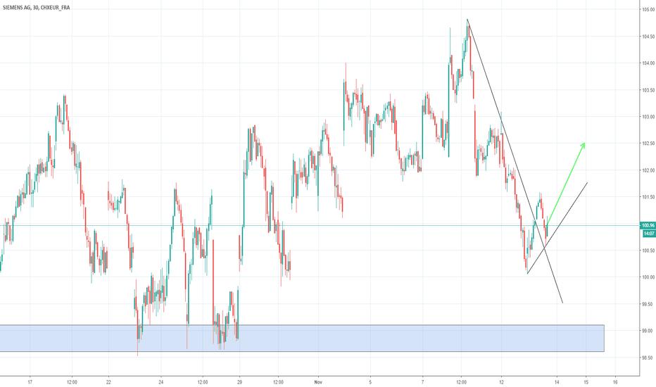 SIE: Siemens AG LONG --> Trend Lines