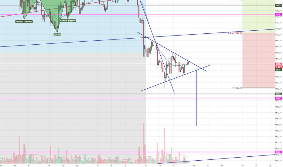 BTCUSD: Triángulo simétrico. Continuación bajista en BTC