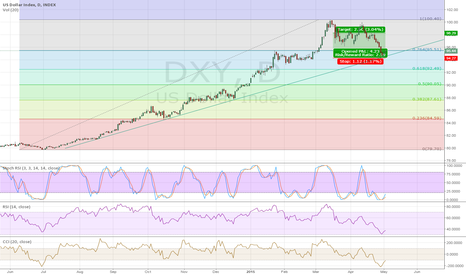 DXY: Double bottom at long term trend line support