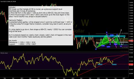 EURUSD: Possible scenarios of EUR/USD in next months