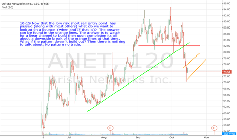 ANET: ANET- For Shorting its all about whether a bear channel shows up