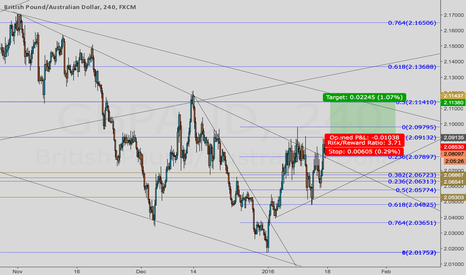 GBPAUD: Possible GA Long set up for Next Week