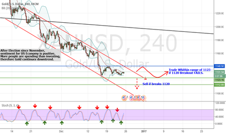 XAUUSD: Ride the downtrend using STOCHASTIC