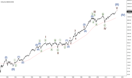 DJY0: DJIA - long bullish story