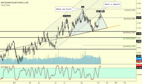 N61!: On to RBNZ.. Watch the Head and Shoulders