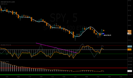 SPY: from a day trading stance.....