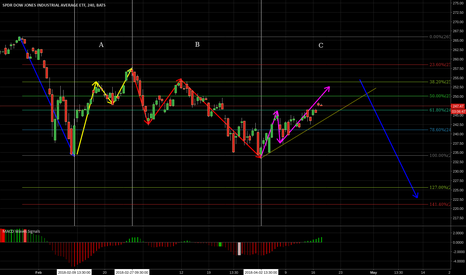 DIA: Dont be over bullish on DOW
