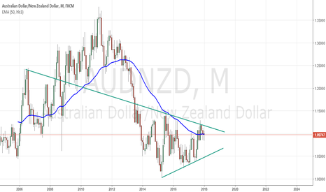 AUDNZD: $AUDNZD: Another view and 2017 bullish continuation in favour AU