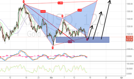 XAUUSD: Long Gold At This Zone
