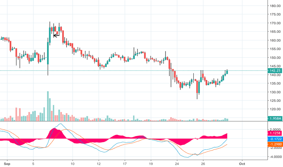 ADANIENT: More up move possible on adanient