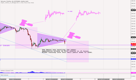 BTCUSD: Bears are rattling the saber!