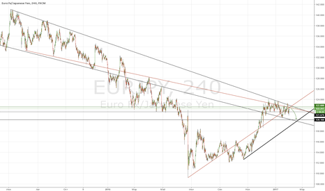 EURJPY: Short EJ на X-Mark