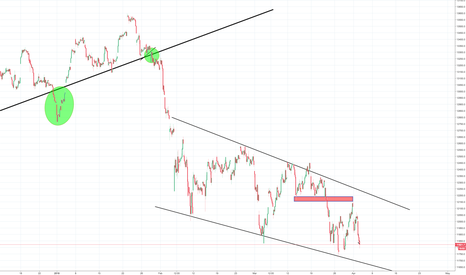 DEU30: Potential reversal on the DAX, confirmation needed first!
