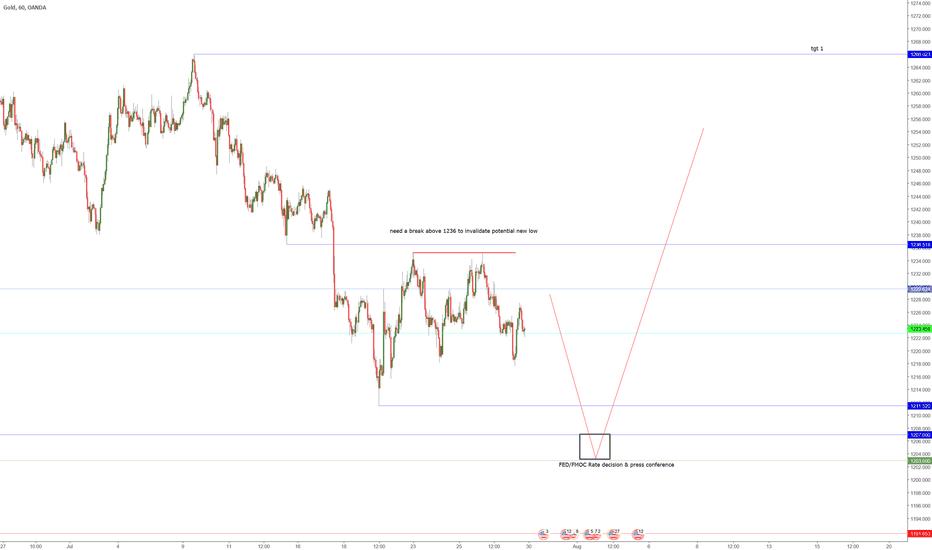 XAUUSD: GOLD- Short-term short before the rally up start