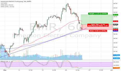 EMR: EMR long setup (short term trade)