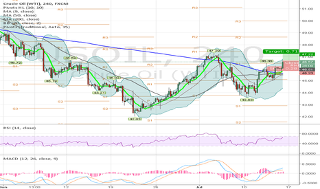 USOIL:  Long on Oil #Papertrade #WTI