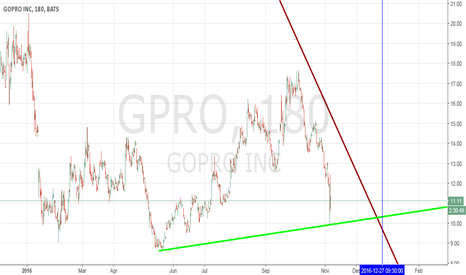 GPRO: GO PRO 3 HOUR CHART