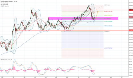 EURGBP: EURGBP - 1D Has It Found Support?
