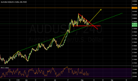 AUDUSD: waiting for the breakout of the triangle!