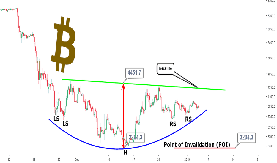 BTCUSD: Bitcoin Price Analysis Today: Watch Out for a Price Bottom