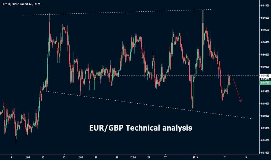 EURGBP: EUR/GBP Technical analysis