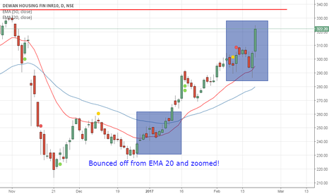 DHFL: Good setup to cross all time high for DHFL