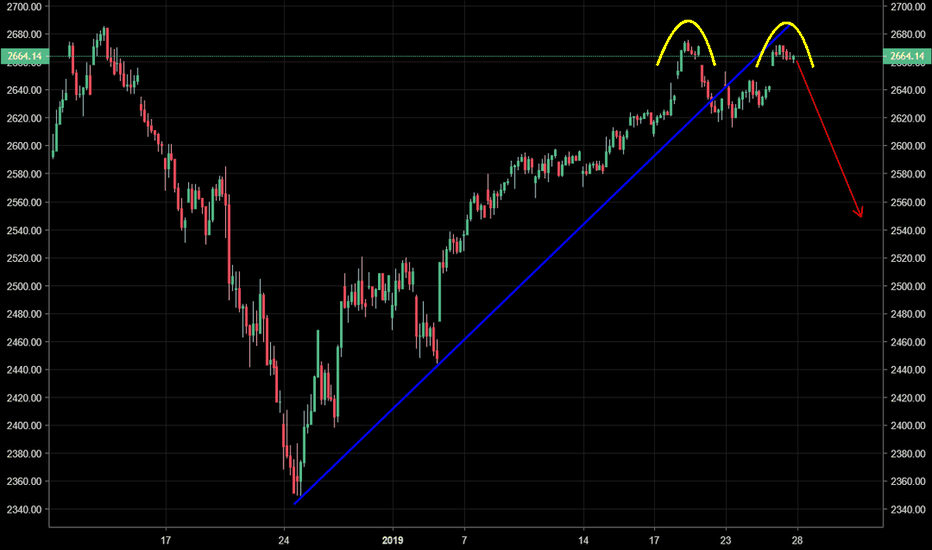 SPX: S & P  - Double top formed after break/retest of trend support