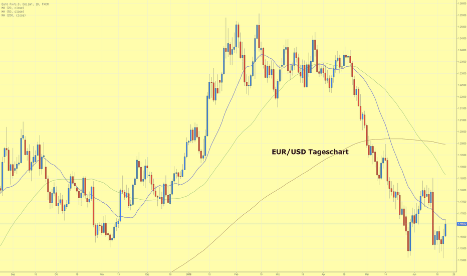 EURUSD: EUR/USD findet Unterstützung im Bereich von 1,1500