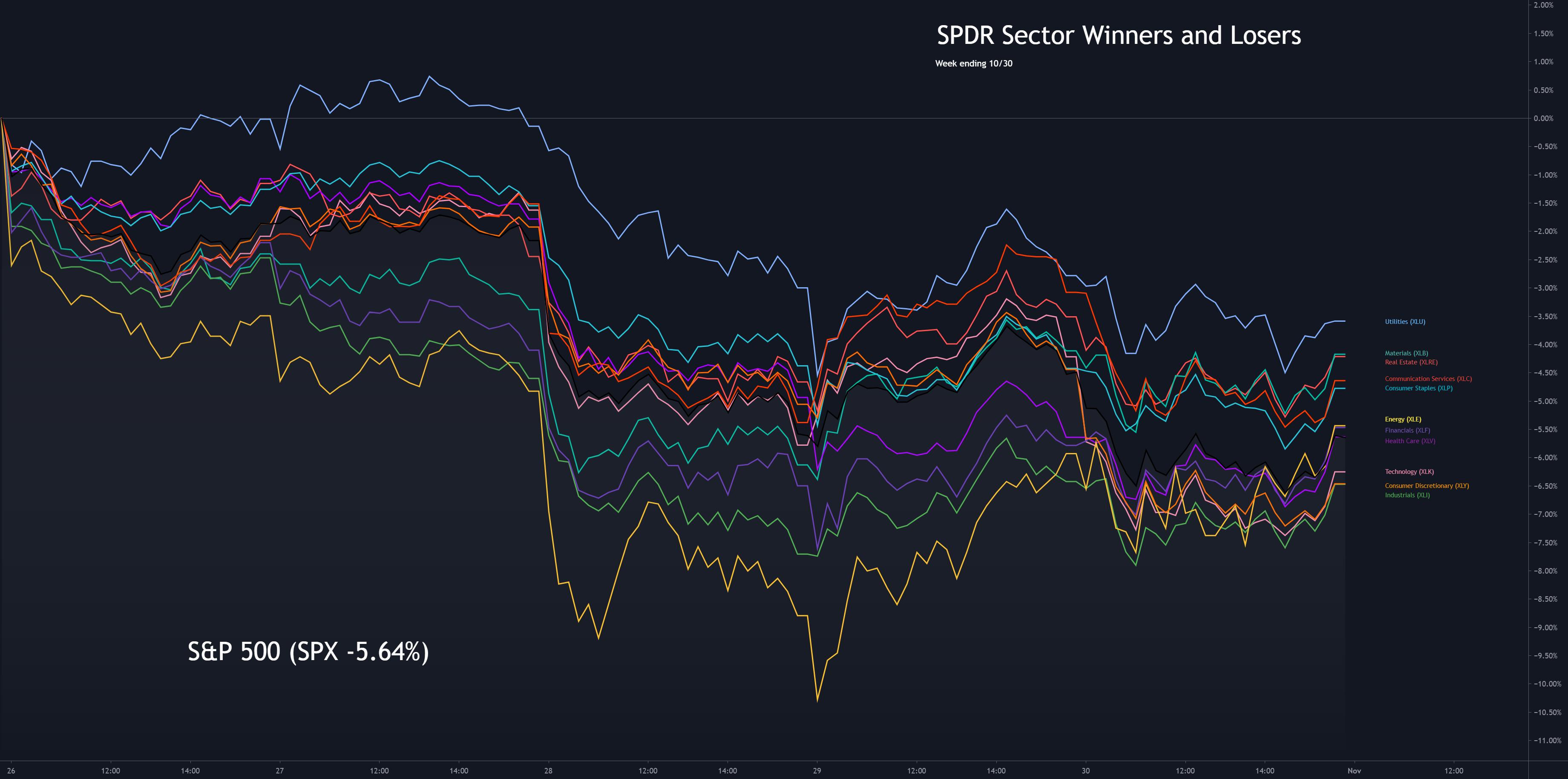 Sector Winners and Losers week ending 10/30